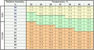 Equilibrium Moisture Content Chart How To Determine The Emc Irri Rice Knowledge Bank