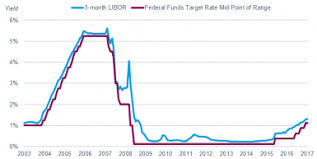 Historical 3 Month Libor Rate Chart Top 5 Libor Rate 1 Month Xi Congreso Aib Guatemala