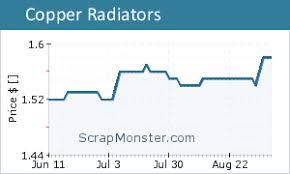 Copper Scrap Metal Price Charts