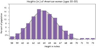 Shoe Size Compared To Height Chart What Percentage Of Tall Women Do Not Have A Large Shoe Size