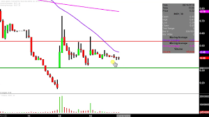 Insys Therapeutics Inc Insy Stock Chart Technical Analysis For 06 13 2019