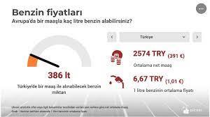 Türkiye ''gerçekten'' Avrupa'nın en ucuz benzinini kullanıyor mu?
