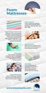 coil mattress vs spring mattress.  Mattress Foam Vs Spring Mattresses Infographic In Coil Mattress Vs S