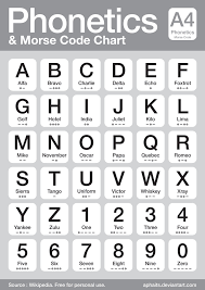 Recommended ipa fonts available on various platforms Diy Indiana Jones Party Game Ideas Morse Code Alphabet Code Coding