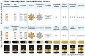 Military Insignia Chart Most Popular Army Rank And Grade Military Rank Insignia