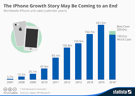 Chart Of Iphone Sales Chart The Iphone Growth Story May Be Coming To An End