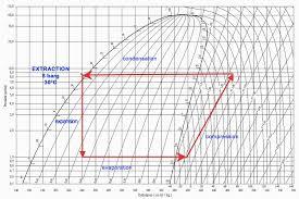Celsius Process