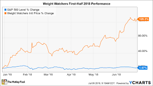 Why Weight Watchers Stock Has Gained 128 In 2018 The