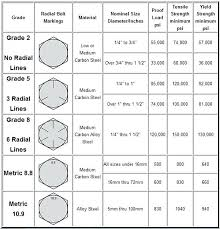 Standard Bolt Sizes Chart Bolt Thread Length Chart Futurenuns Info