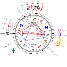 Astrology And Natal Chart Of Muhammad Ali Born On 1942 01 17