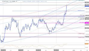 Weekly Trend Chart Gold Price Targets Xau Usd Breakout Halted At Trend Resistance