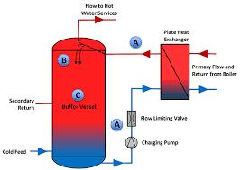 Plate Heat Exchanger Sizing Uk Buffer Vessel Semi