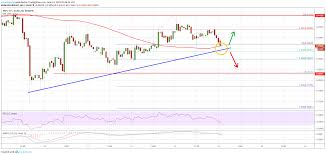 Ripple Trade Chart Ripple Xrp Price Trading Near Make Or Break Support Zone
