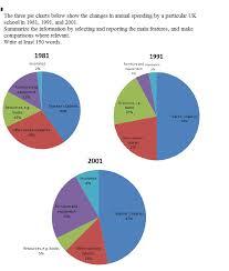 Uk Spending Pie Chart Ielts Academic Writing Task 1 Sample Ielts Academic Writing