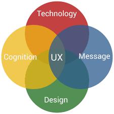 User Experience Venn Diagram Ux Venn Diagram Envision Marketing Design