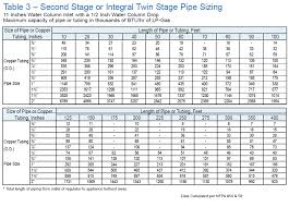 first stage pipe sizing second stage or integral twin pipe sizing