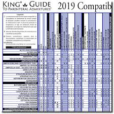 Y Site Compatibility Chart Perspicuous Iv Antibiotics Compatibility Chart 2019
