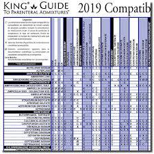 Perspicuous Iv Antibiotics Compatibility Chart 2019