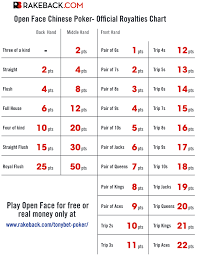 Open Face Chinese Poker Rules