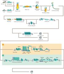 Flow Chart Basics Pdf Steel Process Flow Chart Diagram Structural Fabrication