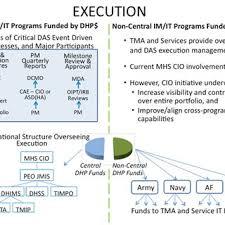 Navy Cio Org Chart Organization Of Office Of Mhs Cio Download Scientific Diagram