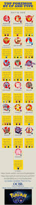 229 Best Sweet Infographics Images On Pinterest Content