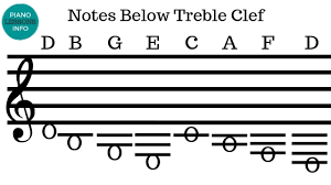 Piano Treble Clef Notes Chart Piano Notes Above And Below The Staff