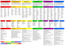 New Blooms Taxonomy Planning Kit For Teachers Blooms
