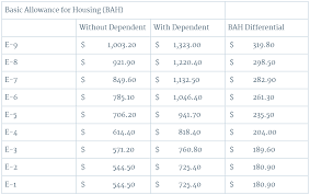 Navy Flpp Pay Chart 2018 Basic Allowance For Housing Bah With Without Dependents