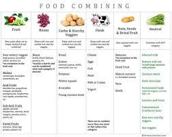 Dr Hay Food Combining Chart Maggie Harrington Maggdallina On Pinterest