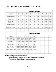 Plate Weight Chart Station Leg Developer Pm3200 Weight Resistance Chart