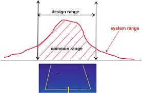 Design Axioms Axiomatic Design Springerlink