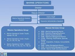 Noaa Org Chart Marine Operations Organization Chart Office Of Marine And