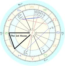 Cusp Chart Astrology How To Find Your House Rulers In Astrology Astrofix