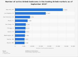 U2022 Airbnb: Number Of Bedrooms By U.S. City 2015 | Statistic