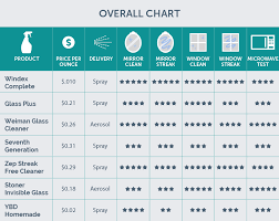Window Brand Comparison Chart The Best Window Cleaner Of 2019 Your Best Digs