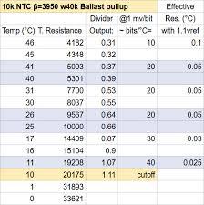 Tutorial Better Thermistor Measurement On Arduino Via