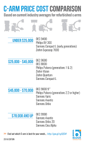 Printer Ink Price Comparison Chart Awesome C Arm Price Infographic Compare C Arm Machine Prices
