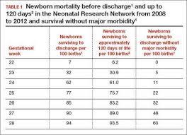 Fetal Heart Rate By Week Chart Should Newborns At 22 Or 23 Weeks Gestational Age Be