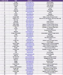 top most popular website in the world delhi school of list of top 50 website