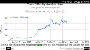 Zcash Difficulty Chart Diffuculty Increase Mining Zcash Community Forum