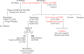 Annotations To Jane Austens Letters Austen Family