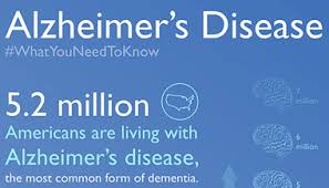 Stages Of Alzheimer S Disease Chart Stages Of Alzheimers Disease Johns Hopkins Medicine