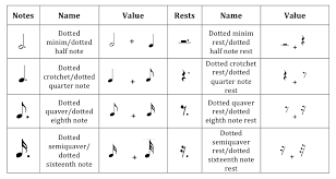 If you consider the rhythm or groove of a piece of music, that groove does not consist merely of the notes that a musician plays; Rhythmic Values And Compound Metre Music Theory
