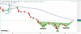 Nse Small Cap Index Chart Nifty Forming Inverted H S Pattern In The Daily Chart