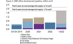 Million Day Chart Chart Of The Day Total Office Supply In Cbd To Hit 3 3