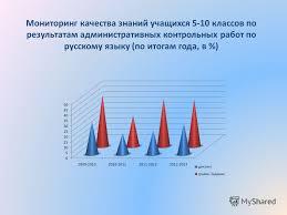 Презентация на тему Мониторинг качества знаний по математике  10 Мониторинг качества знаний учащихся 5 10 классов по результатам административных контрольных работ по русскому языку по итогам года в %
