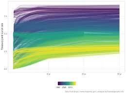 20 Year Treasury Rates Chart Elegant Treasury Yield Curve Chart Michaelkorsph Me