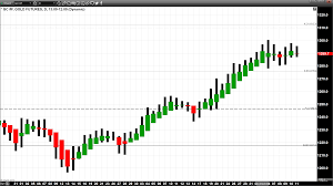 Heiken Ashi Chart Indicate Potential Reversal Of The Trend