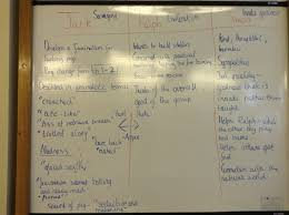 lord of the flies ms kirkwood lord of the flies chapter 3 notes written by pupils